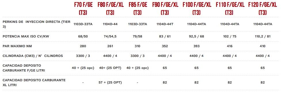 Características Motores Mccormick Serie F